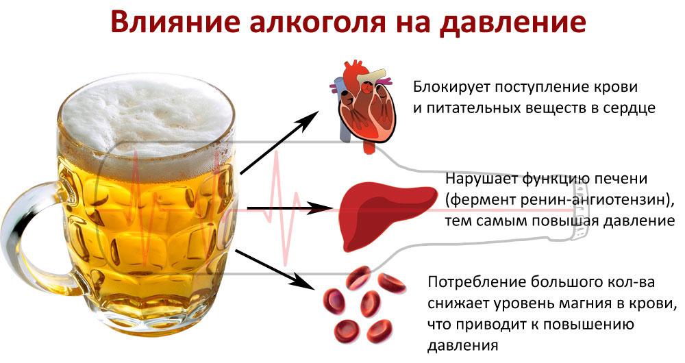 Давление и алкоголь