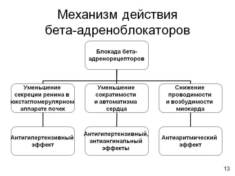 Альфа блокаторы при гипертонии список препаратов