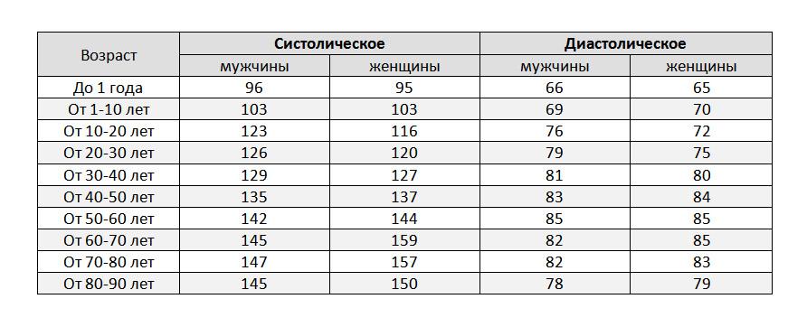 Нормы давления по возрасту таблица