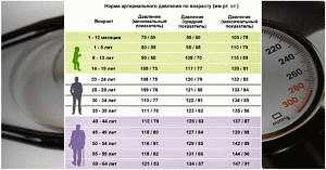 Оптимальные показатели АД по возрастам