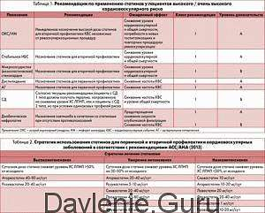 Рекомендации по назначению статинов
