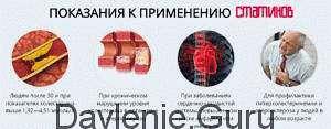 Показания для назначения статинов