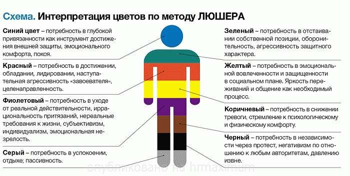 Цветовой метод диагностики