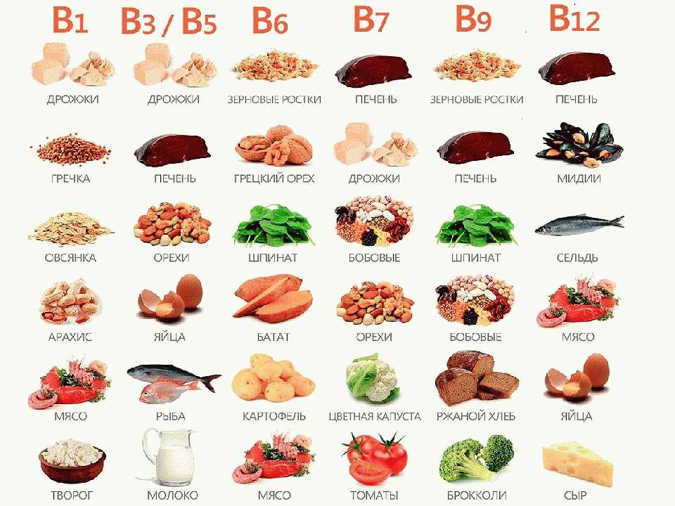 Витамин группы В в продуктах