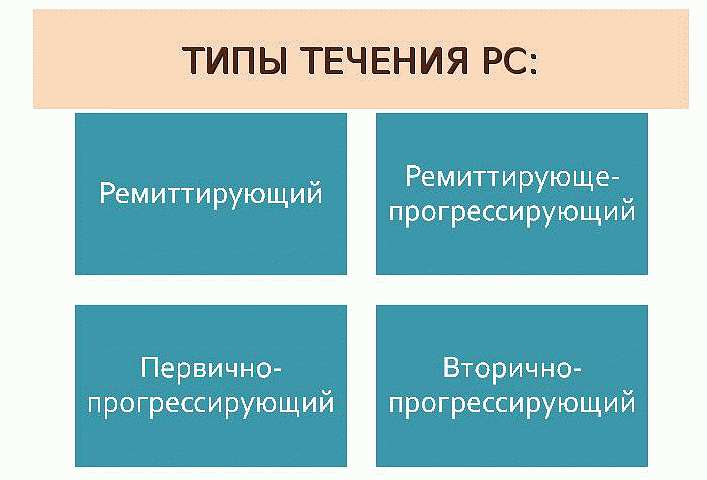 Типы рассеянного склероза