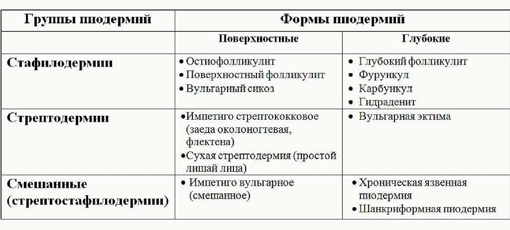 Классификация пиодермий