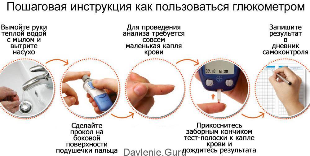 Как пользоватьсяглюкометром