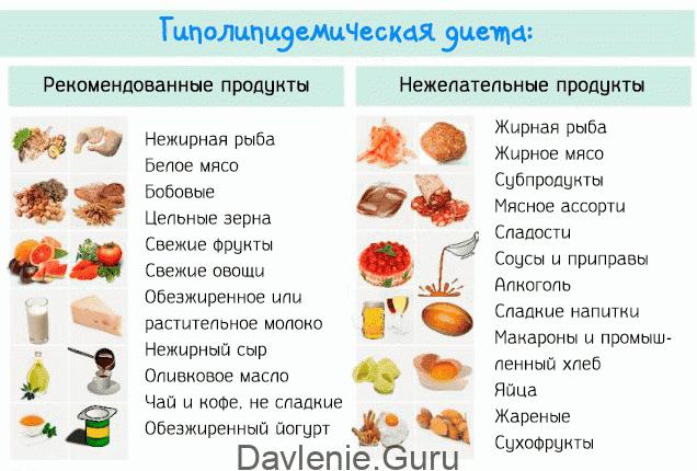 Гиполипидемическаядиета