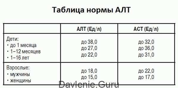 АСТ и АЛТ