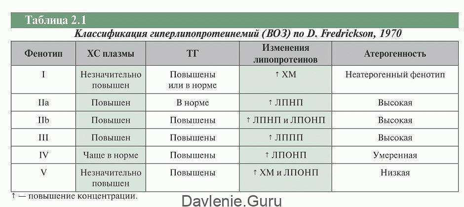 Гиперхолестеринемия классификация