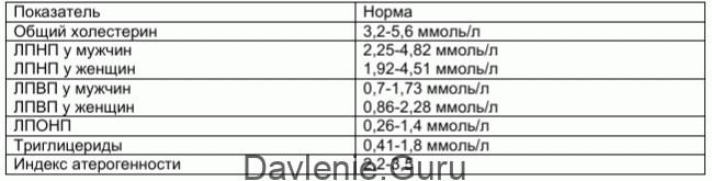 Показатели липидных веществ
