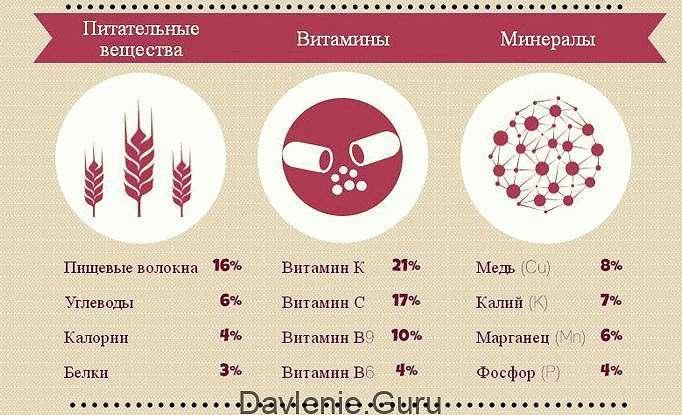 Гранат пищевая ценность