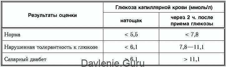 Анализ крови на уровень сахара