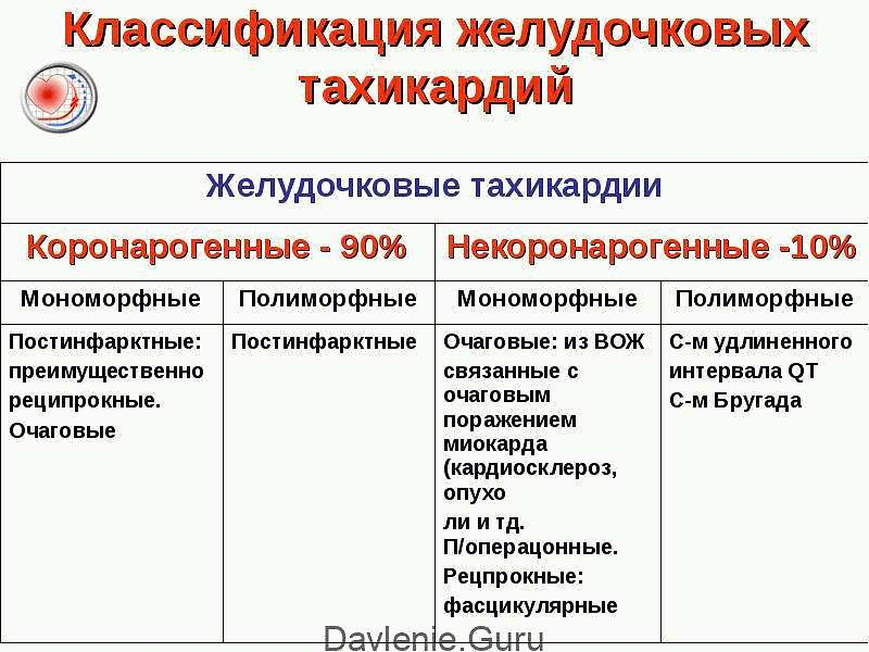Классификация желудочковой тахикардии