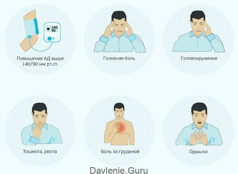 Гипертония признаки и симптомы
