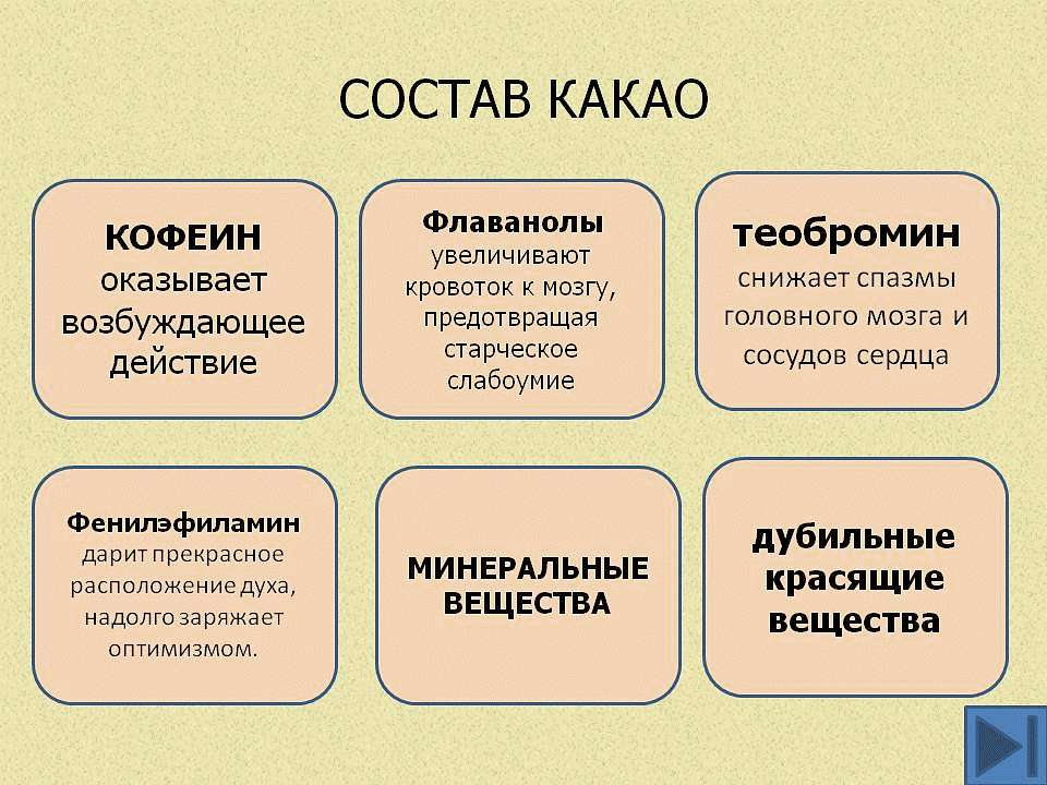 Химический состав какао