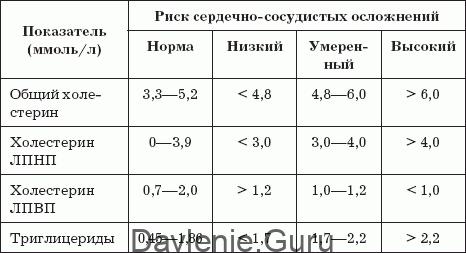 Показатели липидного обмена в норме
