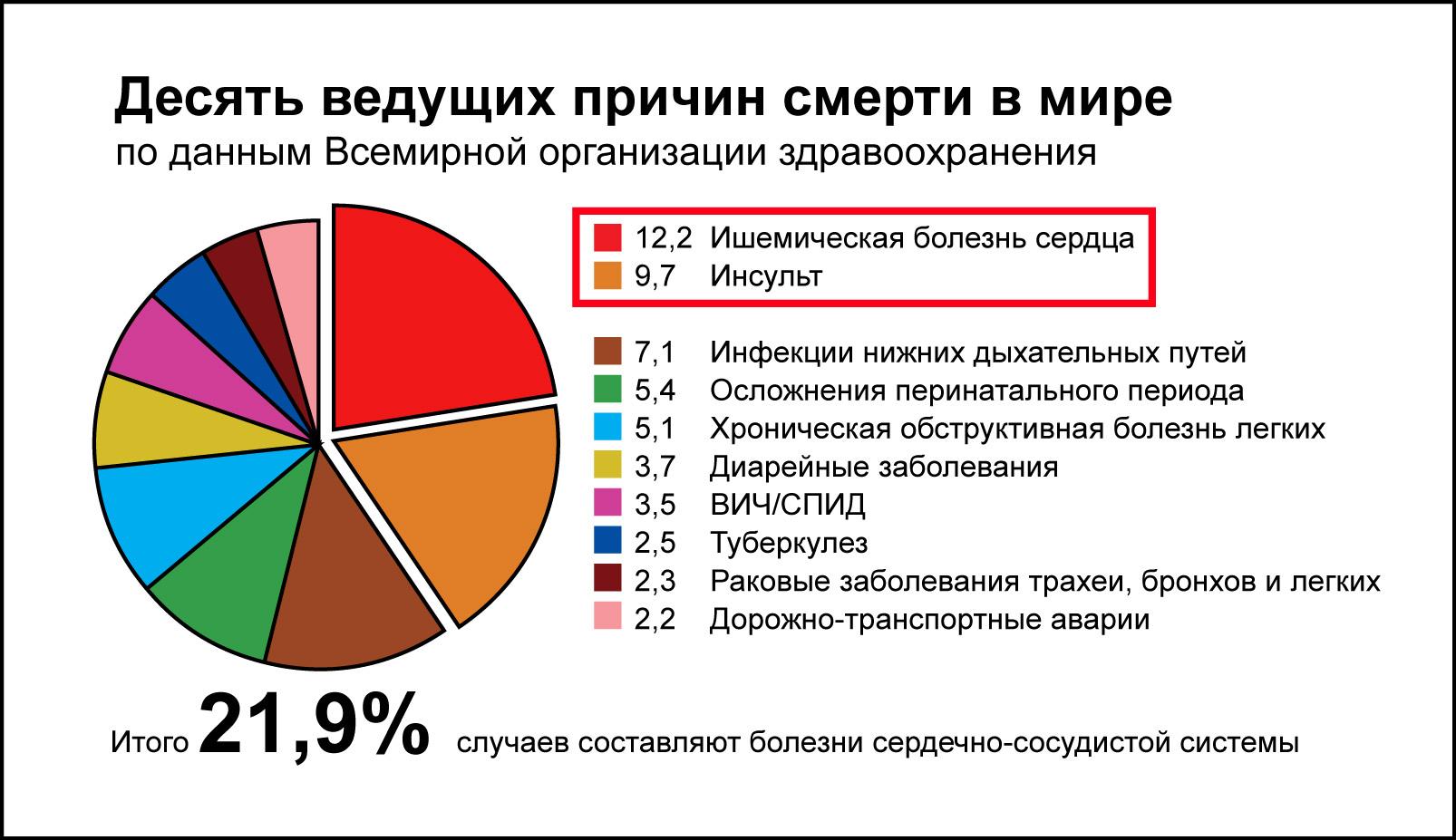 инфаркт статистика